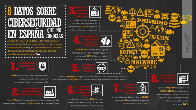 8 datos sobre Ciberseguridad en España