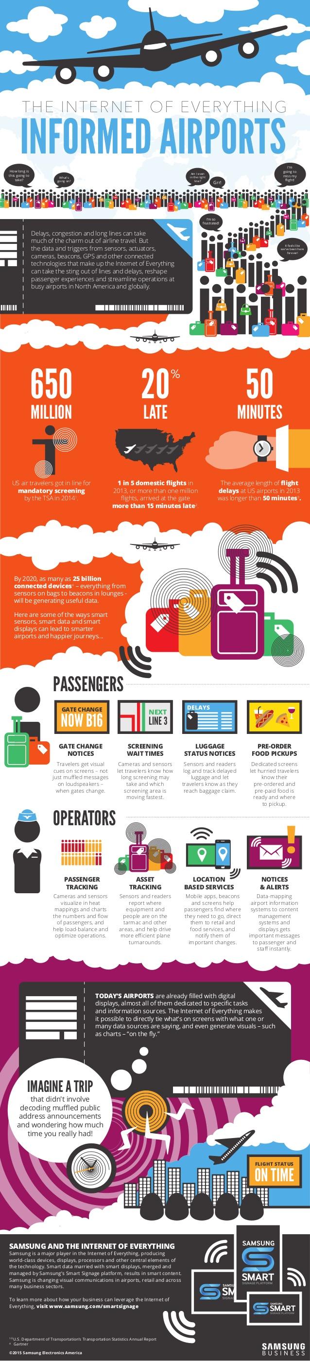 Internet de las cosas: Aeropuertos informados