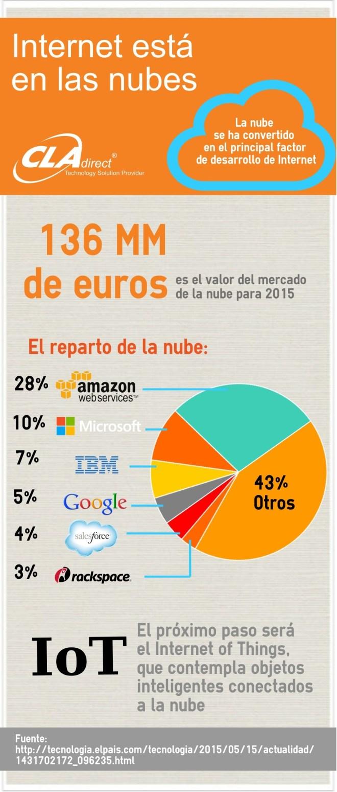 Internet está en las nubes