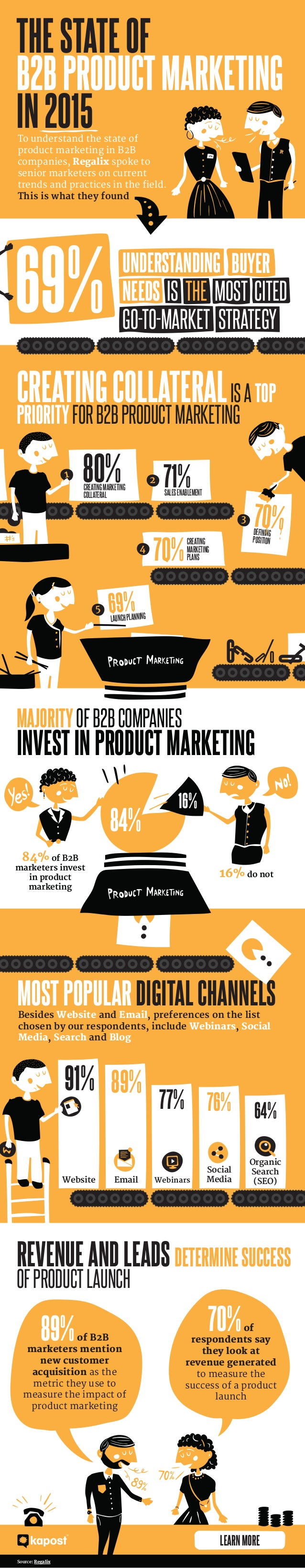 Estado del marketing de producto B2B en 2015
