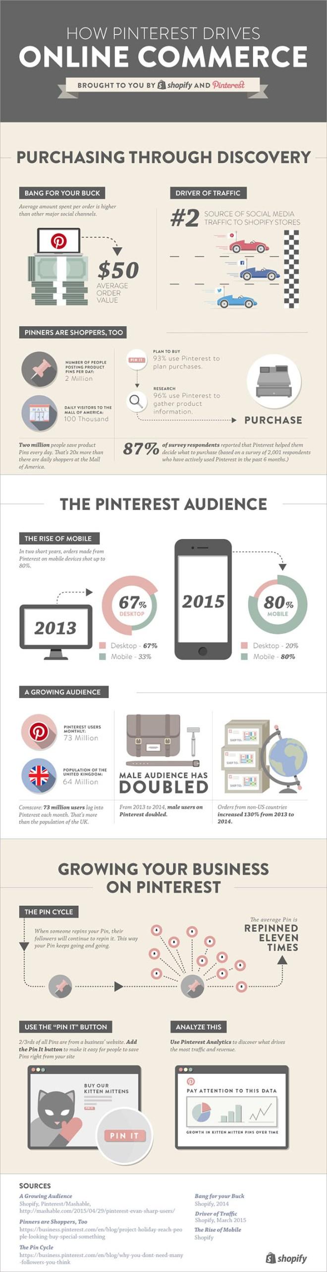 Cómo Pinterest genera ventas en Comercio Electrónico