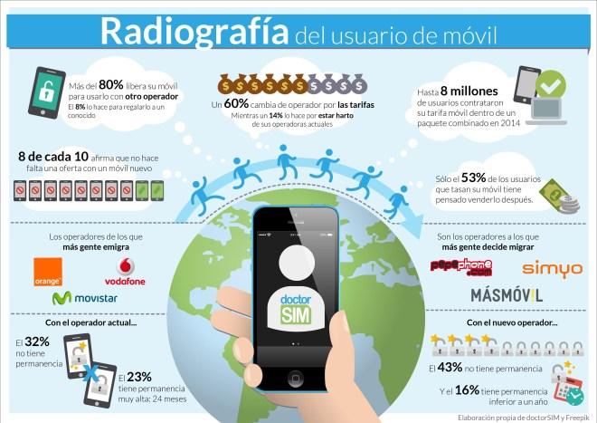 Radiografía del  usuario de móvil español
