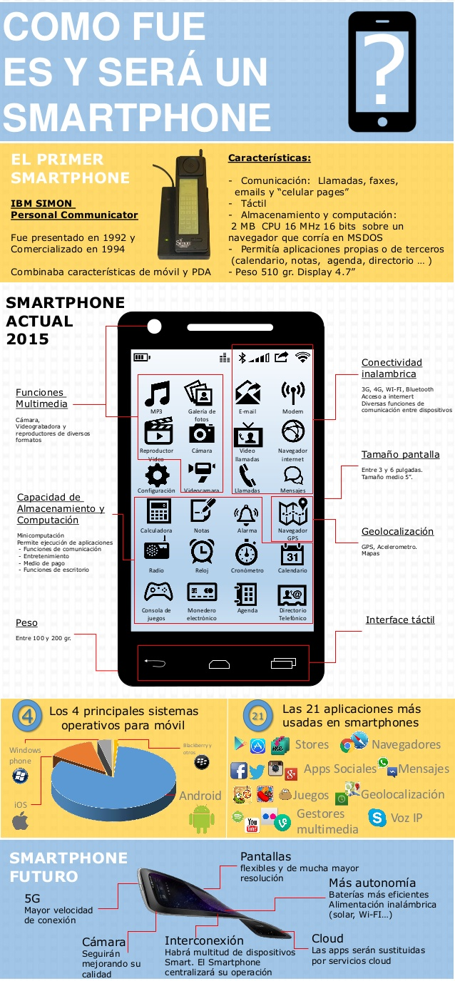Cómo fue; es y será un smartphone