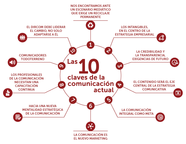 10 claves de la comunicación actual