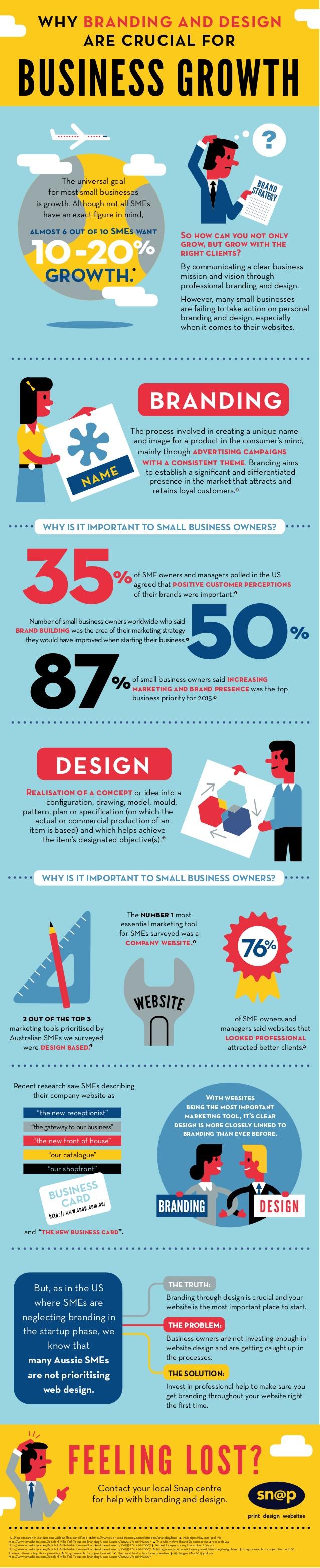 Branding y diseño necesarios para el crecimiento de tu empresa