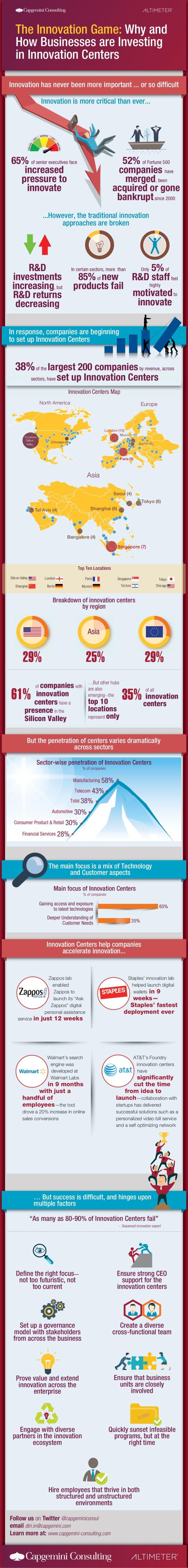 Por qué y cómo las empresas invierten en Centros de Innovación
