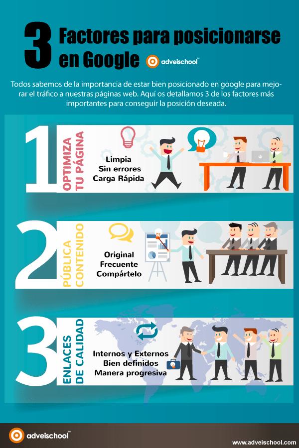 3 Factores para posicionarse en Google