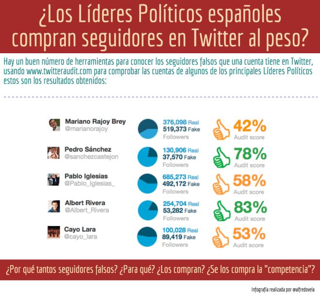 ¿Compran los Líderes Políticos Españoles followers en Twitter al peso?