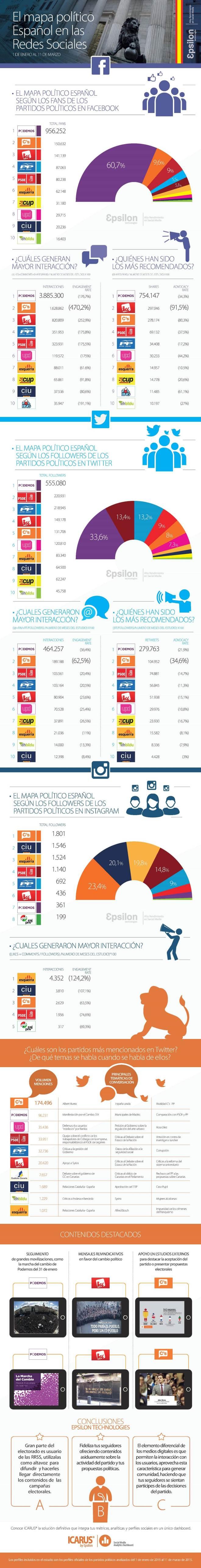 Mapa político español en las Redes Sociales