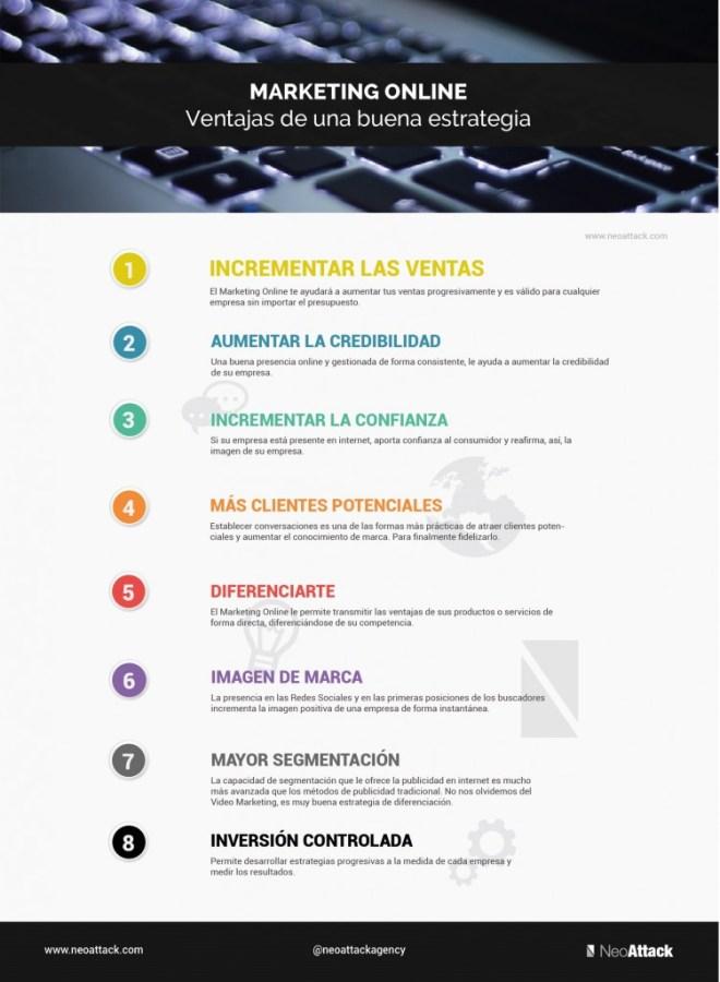 Marketing Online: ventajas de una buena estrategia
