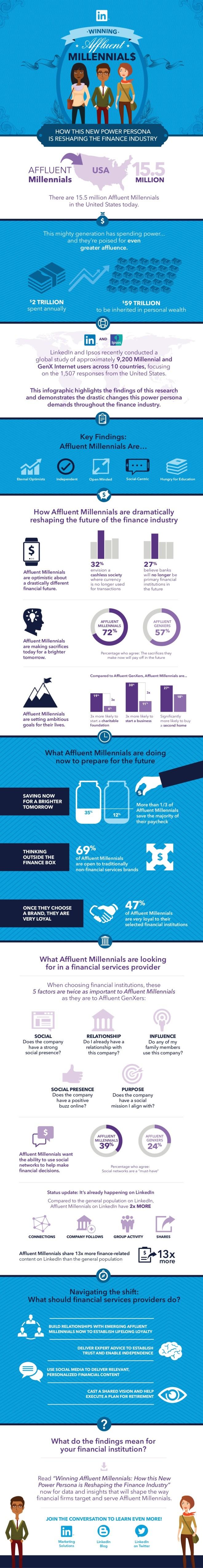 Los Millenials están remodelando el futuro de las finanzas