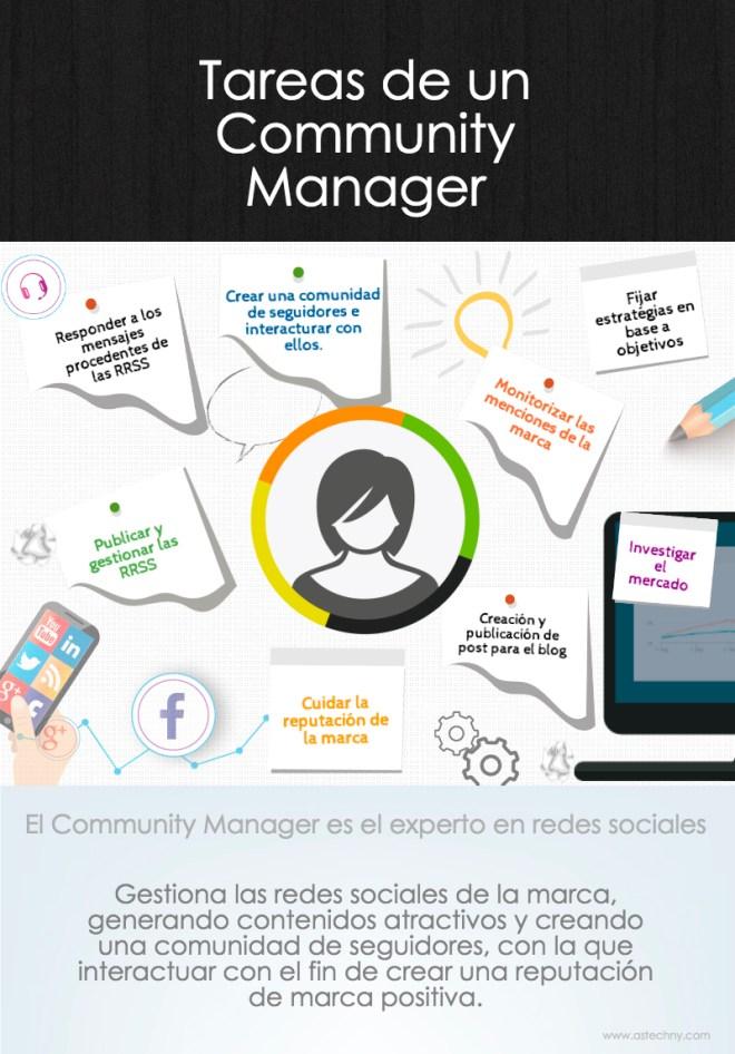 Tareas del Community Manager