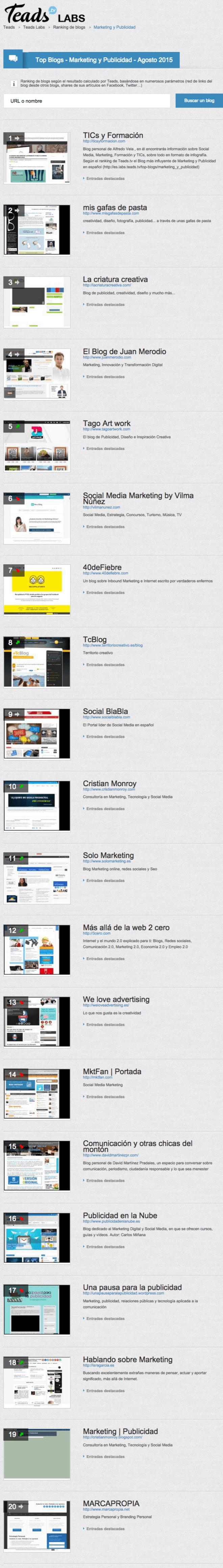 Top 20 blogs sobre marketing y publicidad más influyentes (08/2015)