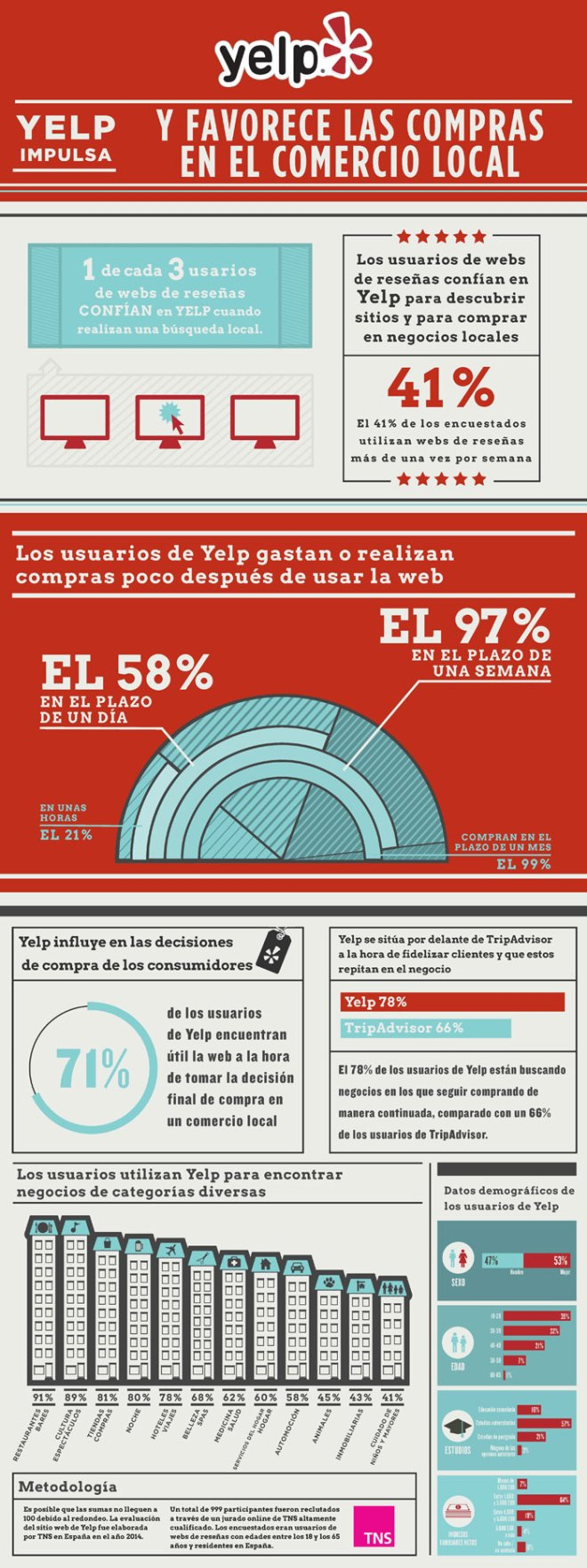 Yelp y el Comercio Local