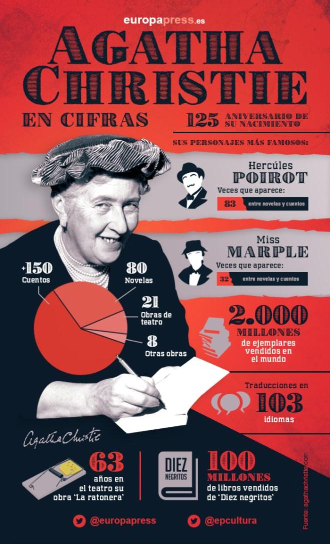 Agatha Christie en cifras