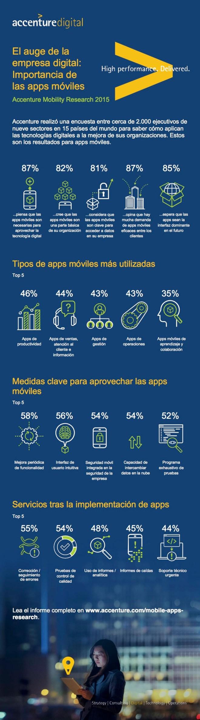 La importancia de las APPs móviles para la empresa