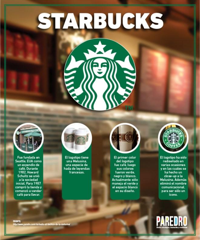 Algunos datos sobre el logo de Starbucks
