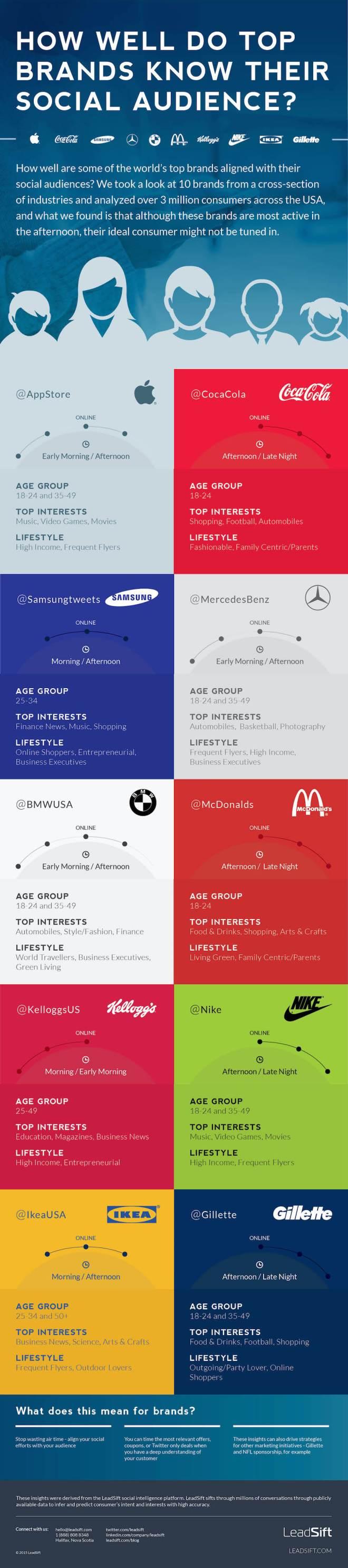 Cómo es la audiencia de las principales marcas en Redes Sociales