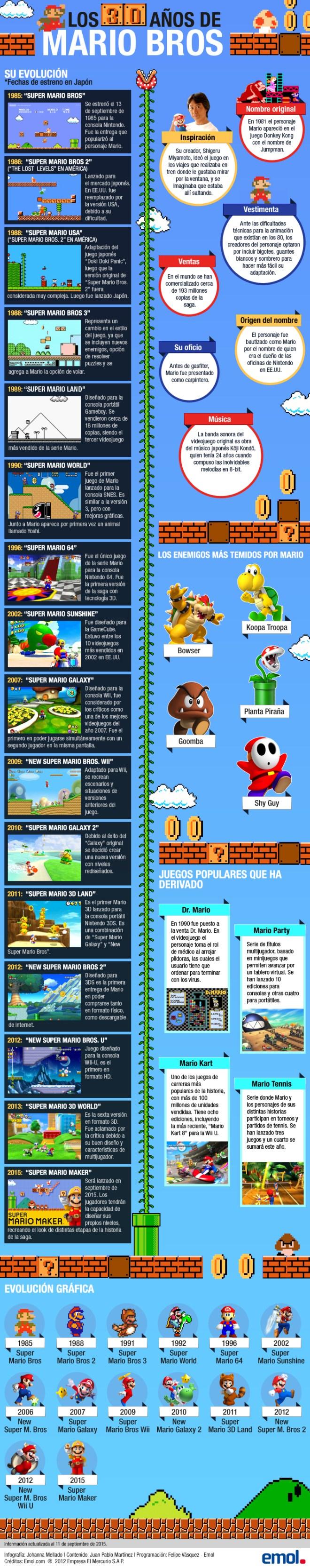 30 primeros años de Mario Bros