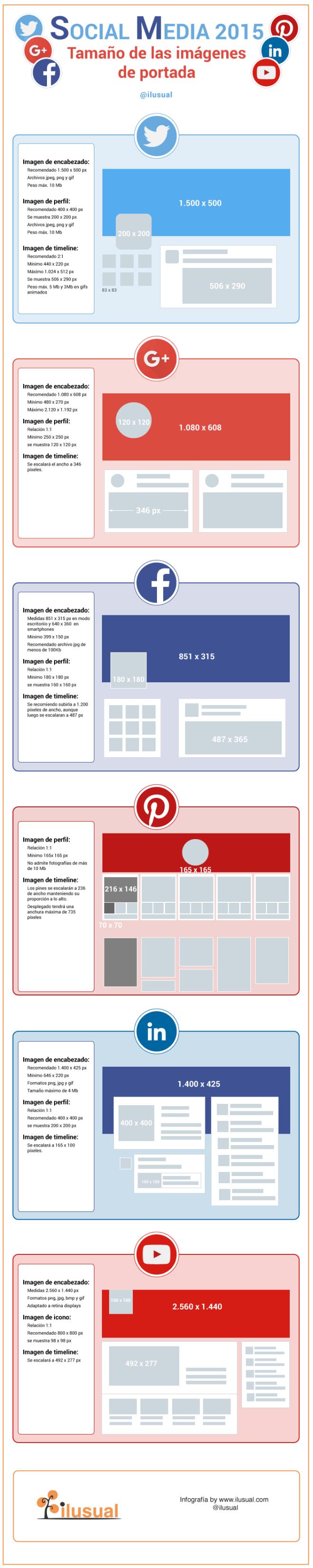 Medias de las imágenes en las principales Redes Sociales