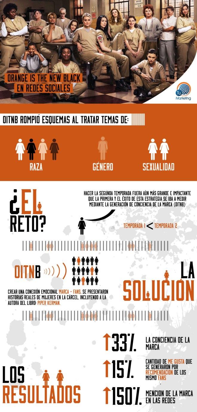 """Orange is the new black"" en Redes Sociales"