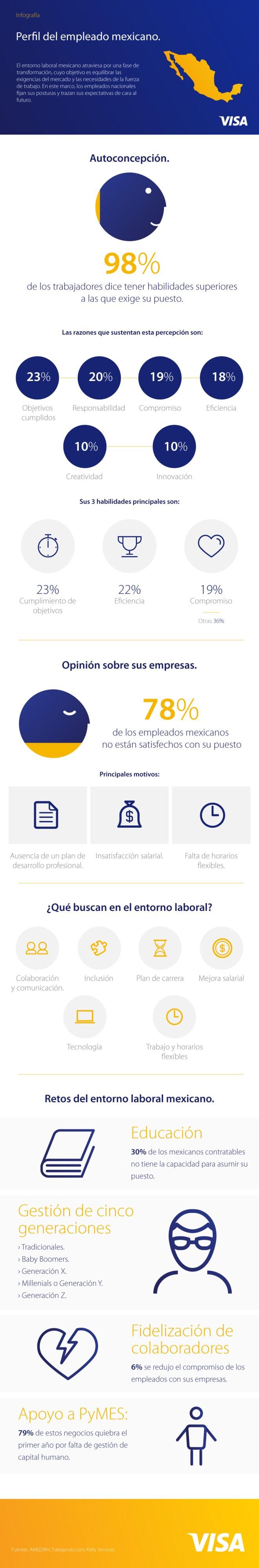 Perfil del empleado mexicano