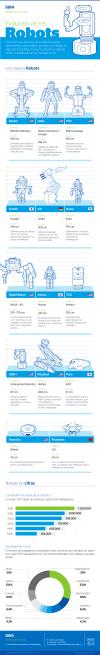 Evolución de los Robots