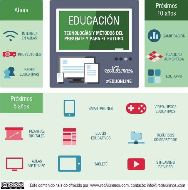 Tecnologías actuales y futuras de la educación