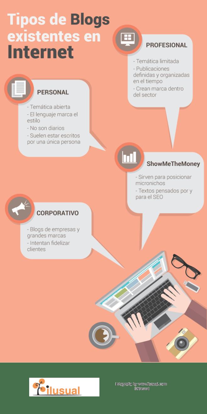 4 tipos de Blogs que hay en Internet