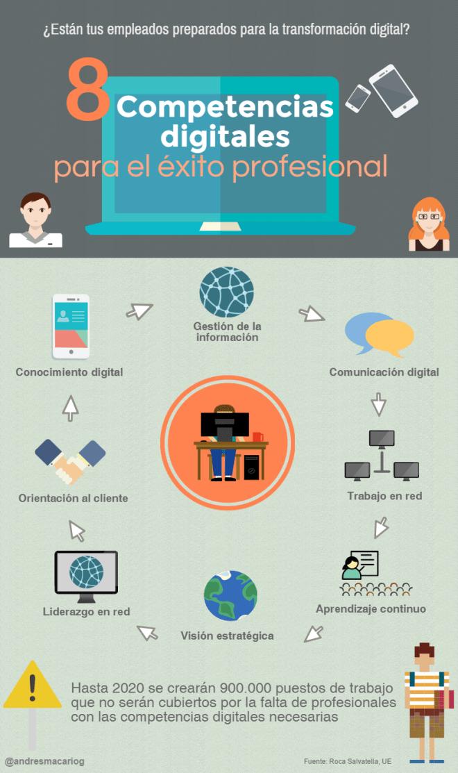 8 competencias digitales para el éxito profesional