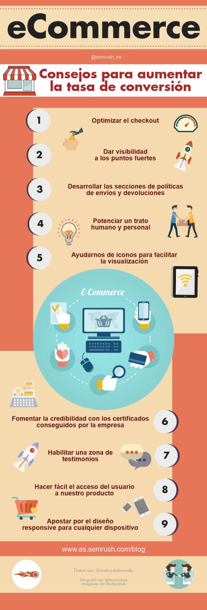 Consejos para aumentar la tasa de conversión de tu Comercio Electrónico