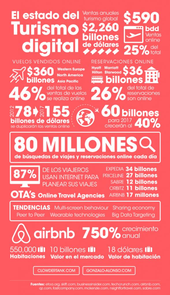 Estado del Turismo Digital (México)