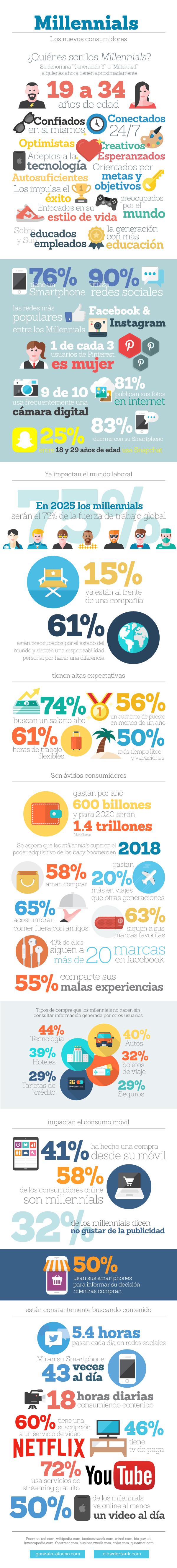 Millenials: los nuevos consumidores