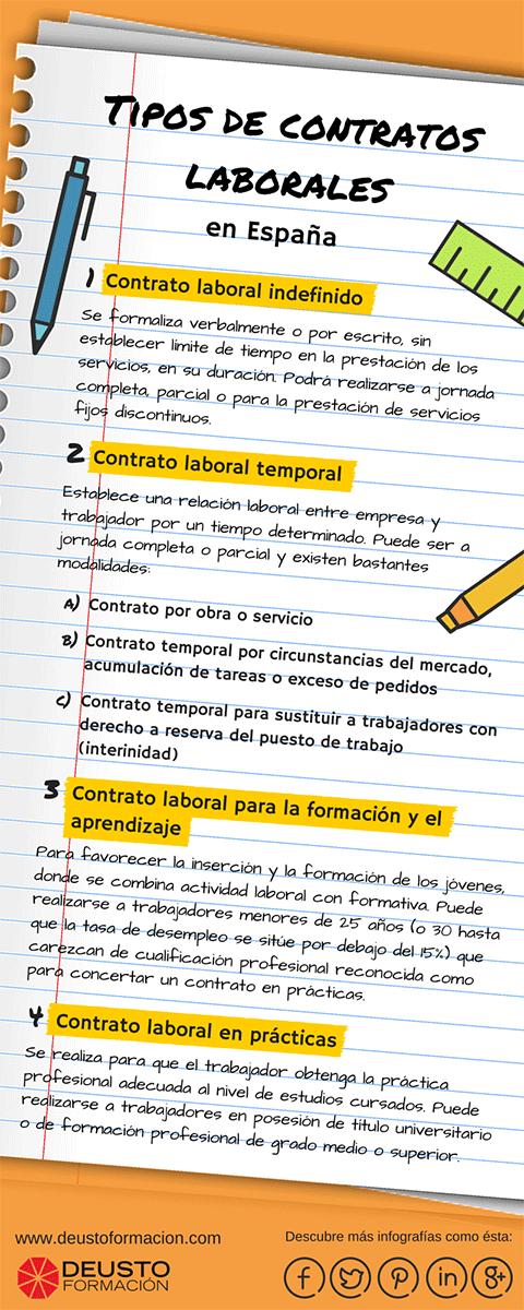 Tipos de contratos laborales en España