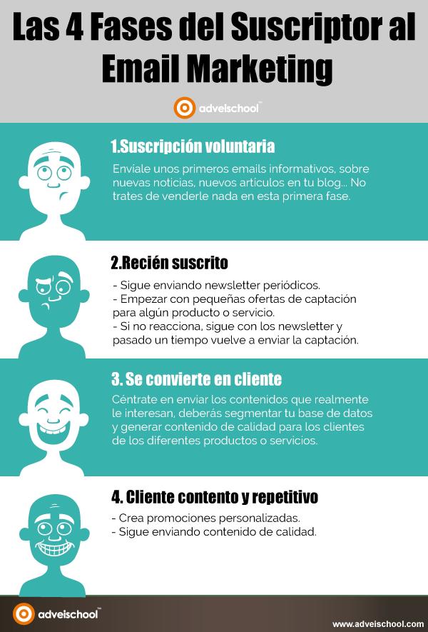 4 Fases del suscriptor al email Marketing