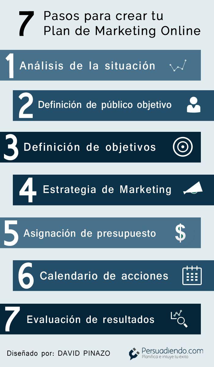 7 pasos para crear un Plan de Marketing online