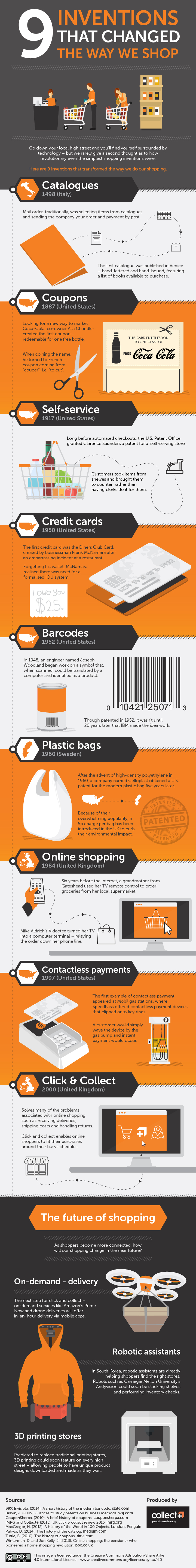 9 inventos que cambiaron nuestra forma de comprar