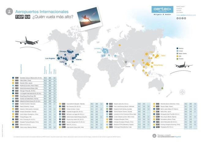 Top 50 aeropuertos más grandes del Mundo