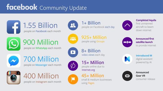 Espectaculares datos de FaceBook