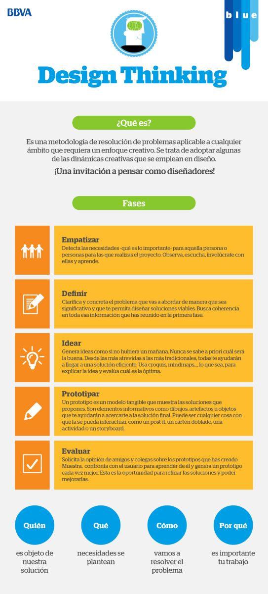 design-thinking-infografia