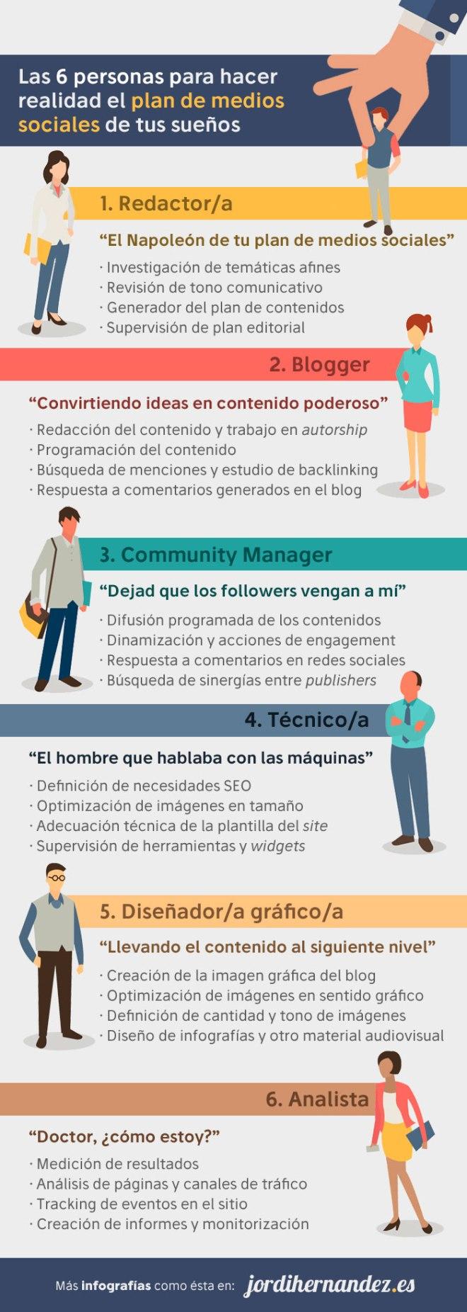 6 profesionales imprescindibles para un buen Plan en Redes Sociales