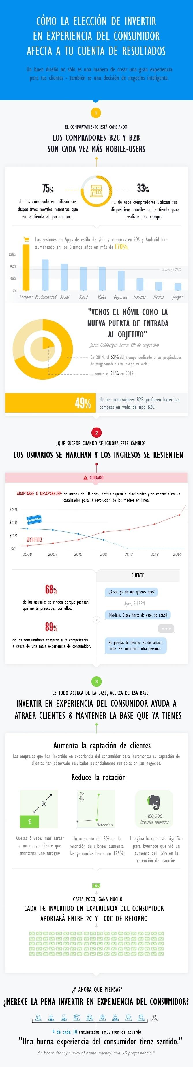 experiencia-usuario-cuenta-resultados-infografia