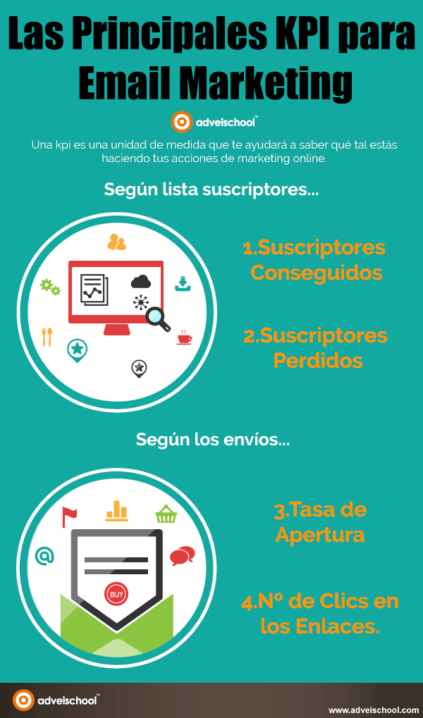 Principales KPI's del email marketing