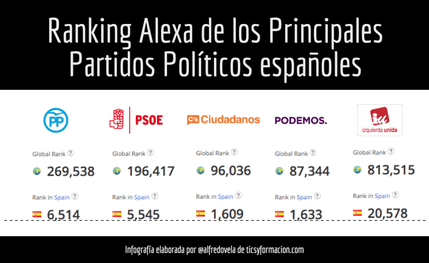 ranking-alexa-partidos-politicos-infografia