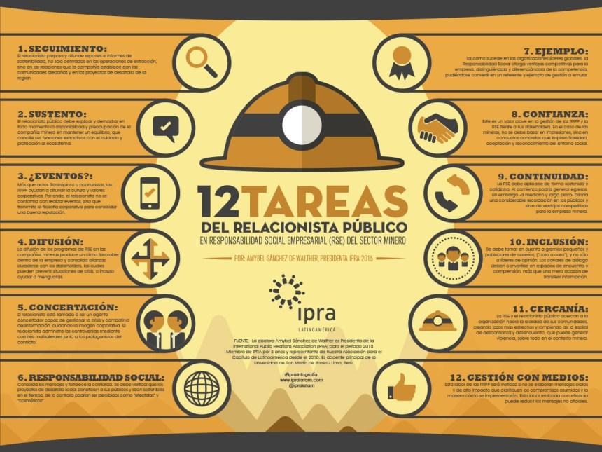 12 tareas de un Relaciones Públicas