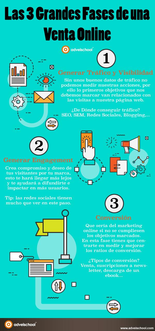 3 grandes fases de una Venta Online