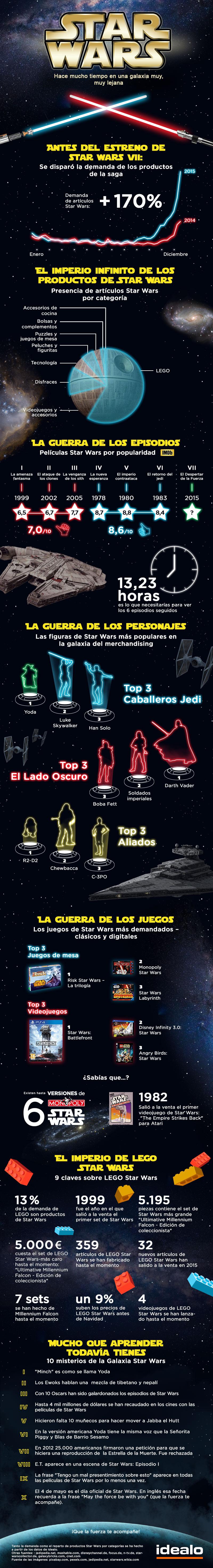 Star Wars: todo lo que debes de saber