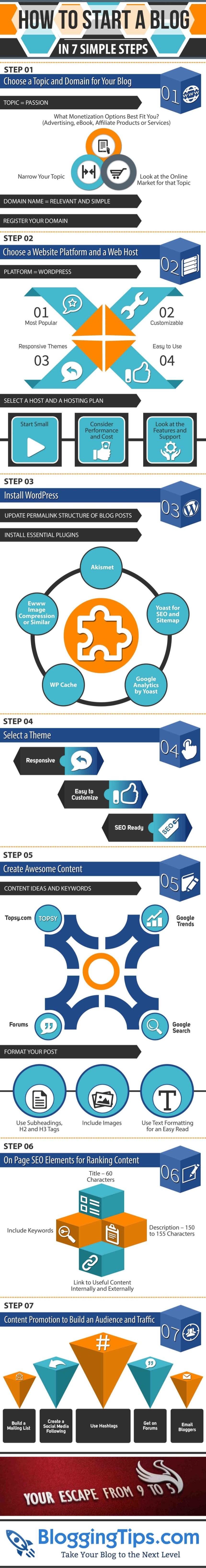Cómo comenzar un Blog en 7 pasos