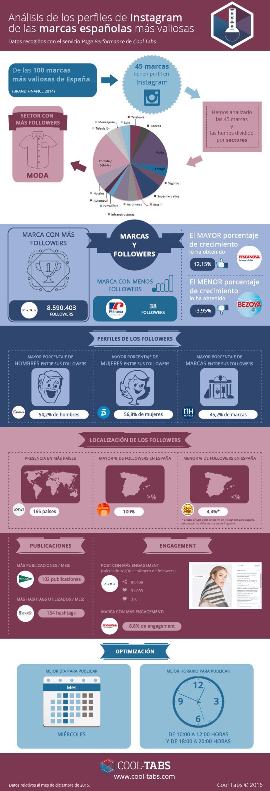 Análisis del Instagram de las Marcas más valiosas de España