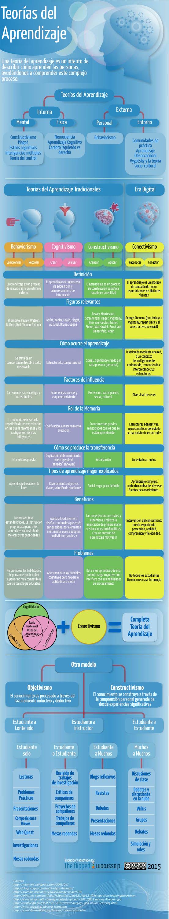 Teorías del aprendizaje
